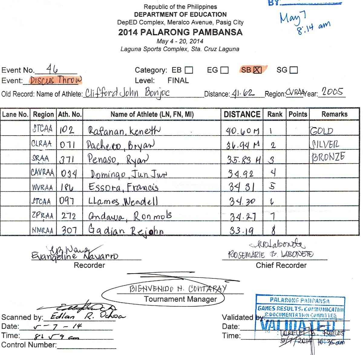 Discus Throw Secondary Boys Official Results