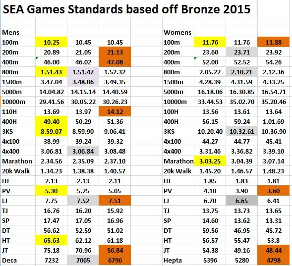 SEA Games 2017 Qualifying Standards