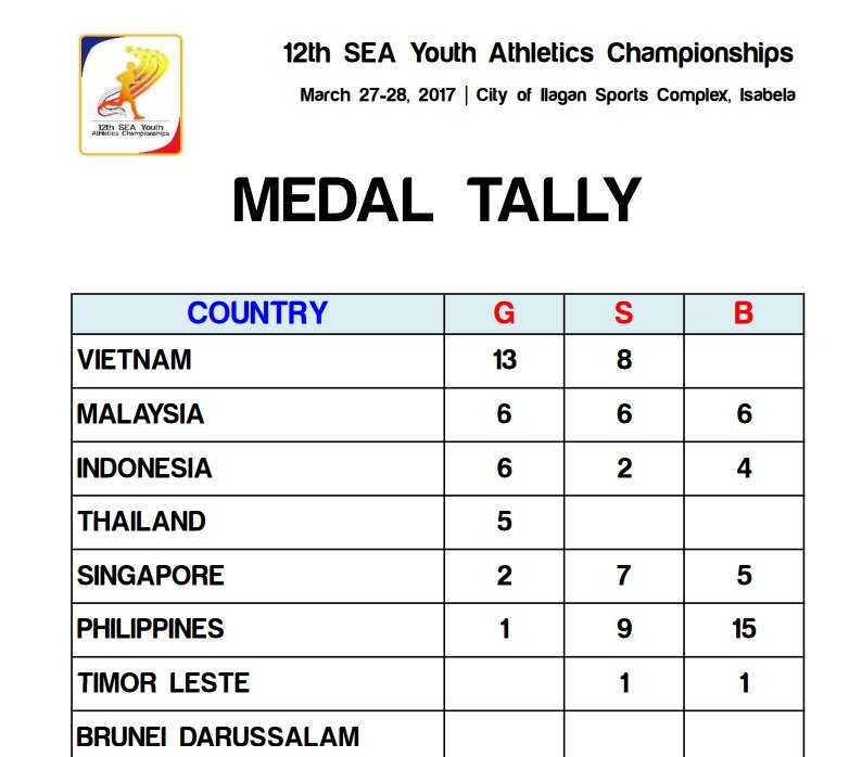Philippines Host dismall 6th place SEA Youth 80 Athletes = 1 gold medal