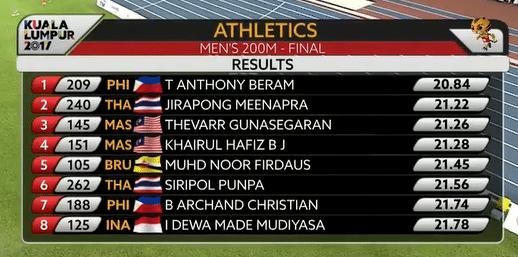 Trenten Beram First Filipino amazing sub 21 seconds for 200m 11