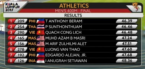 Trenten Beram First Filipino amazing sub 21 seconds for 200m 10