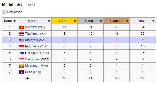 2017 SEA Games Athletics Results 7