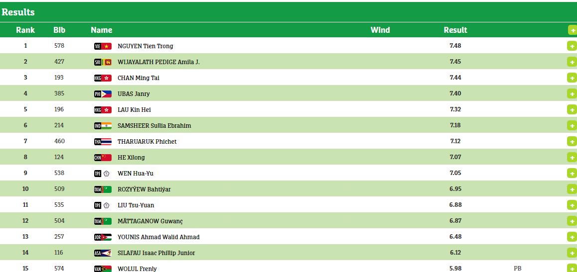 2017-asian-indoor-mens-longjump-final-results