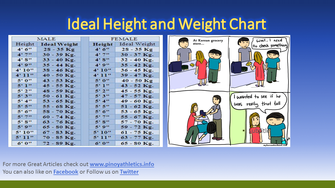 Ideal height and weight chart pinoyathleticsfo published september 18 2017 at 1280 720 in ideal height and weight chart nvjuhfo Choice Image