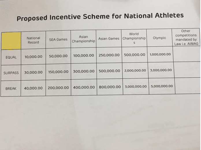 The Philippines Sports Commission 2013-2019 6