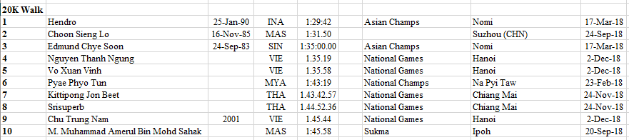 2018 - 2020 South East Asian Rankings Athletics 52