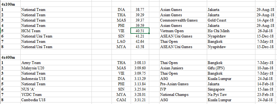 2018 - 2020 South East Asian Rankings Athletics 60