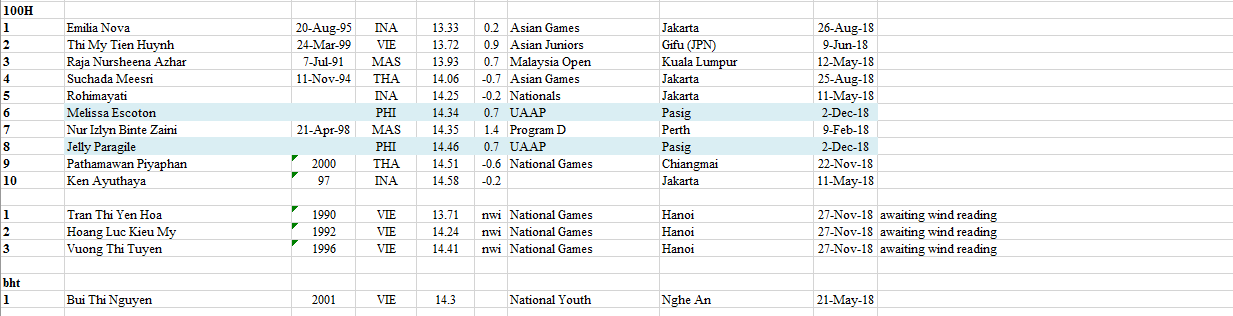 2018 - 2020 South East Asian Rankings Athletics 65
