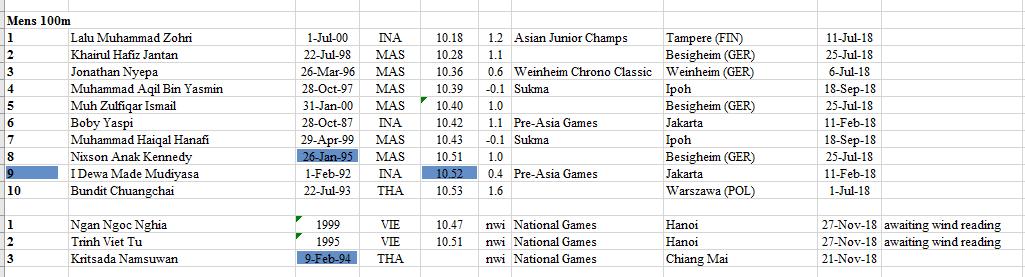 2018 SEA Rankings Athletics