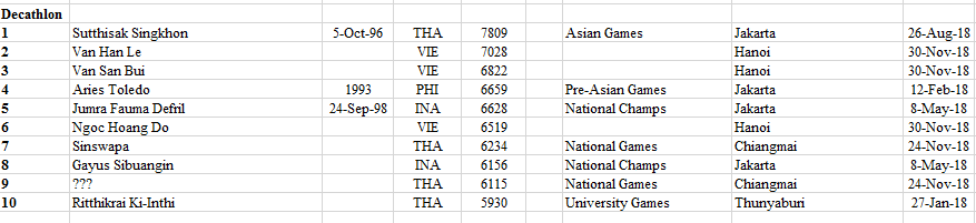 2018 - 2020 South East Asian Rankings Athletics 61