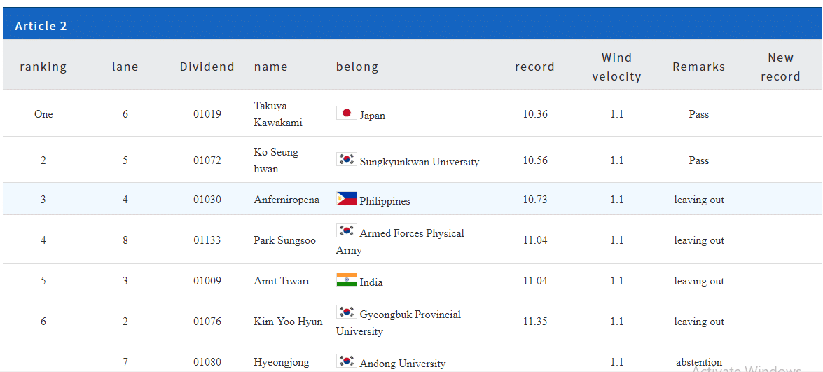 2019 Philippines Athletics Roundup 2