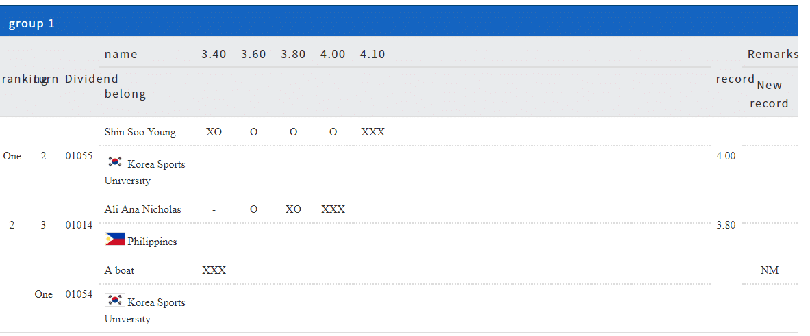 2019 Philippines Athletics Roundup 1
